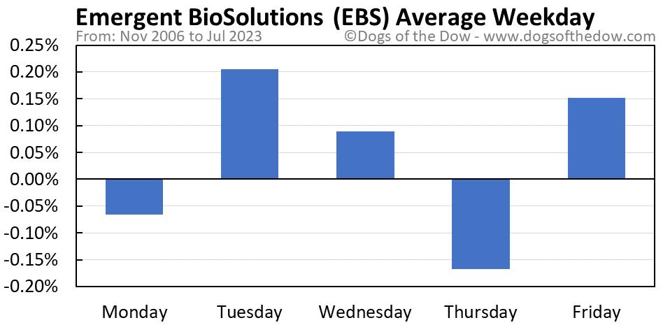 EBS average weekday chart