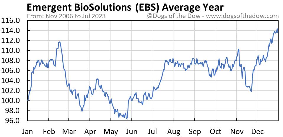 EBS average year chart
