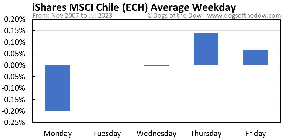 ECH average weekday chart