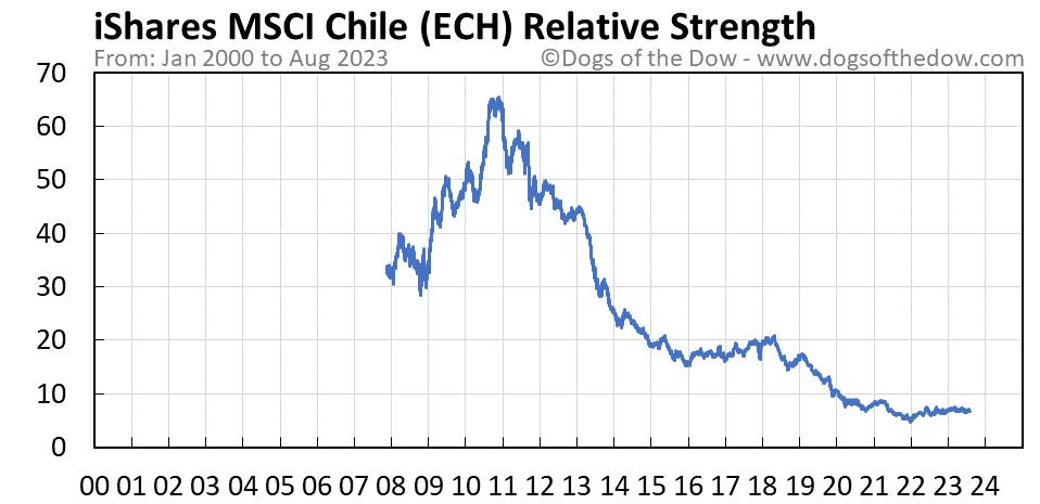 ECH relative strength chart