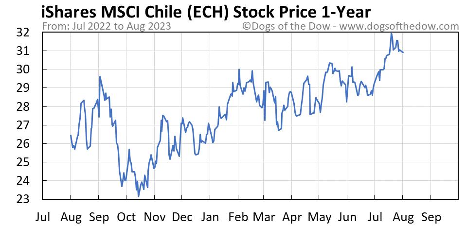 ECH 1-year stock price chart