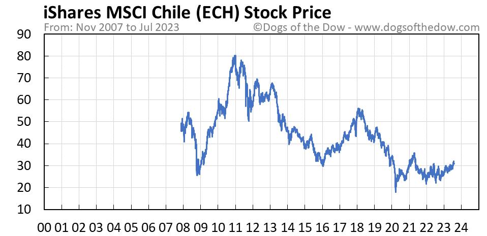 ECH stock price chart