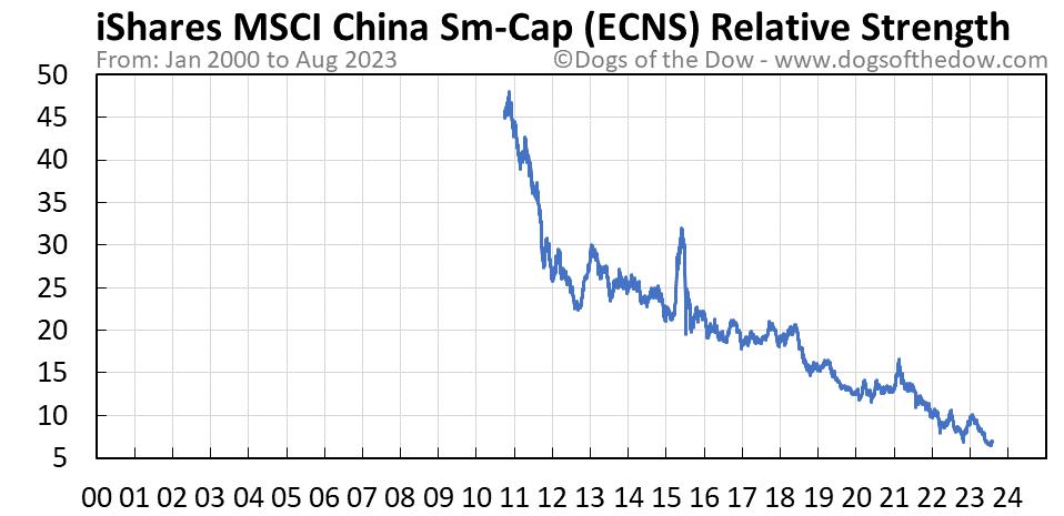 ECNS relative strength chart