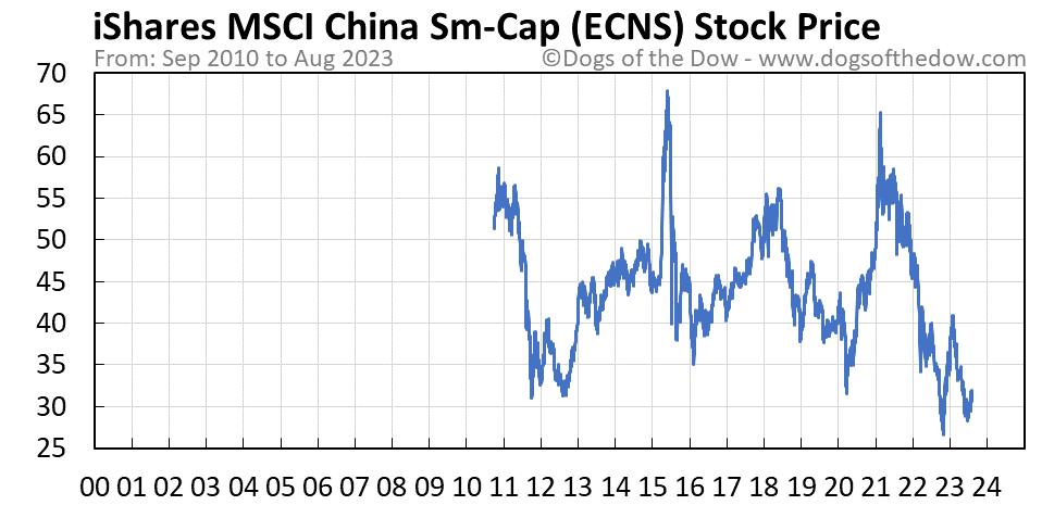 ECNS stock price chart