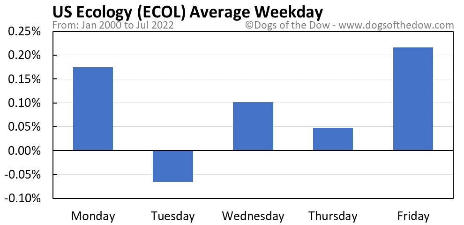 ECOL average weekday chart