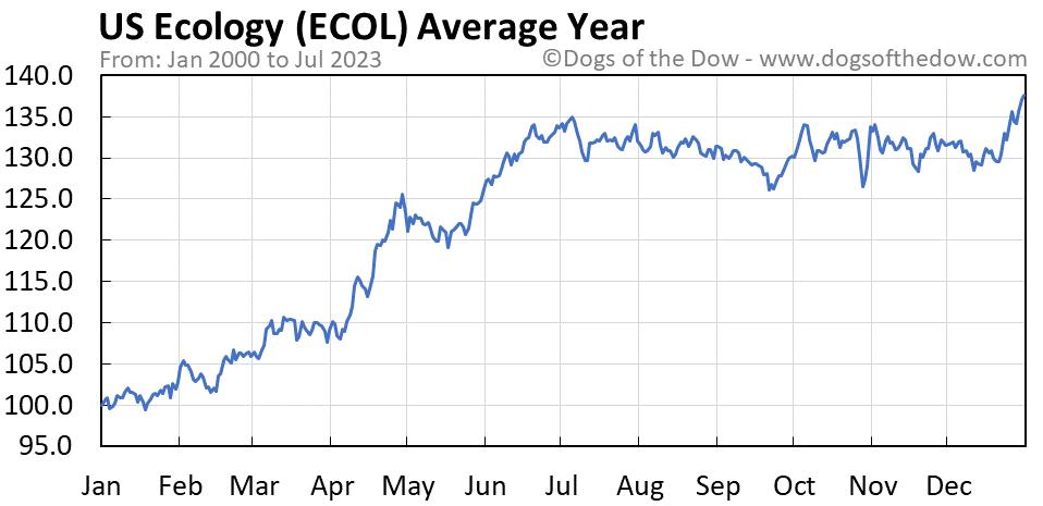 ECOL average year chart