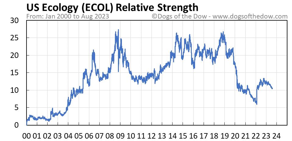 ECOL relative strength chart