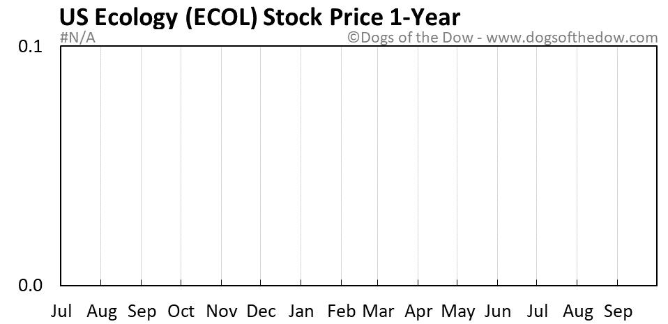 ECOL 1-year stock price chart