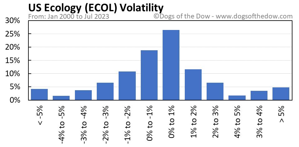 ECOL volatility chart