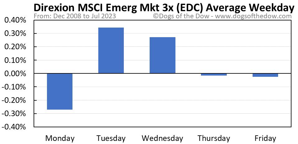 EDC average weekday chart