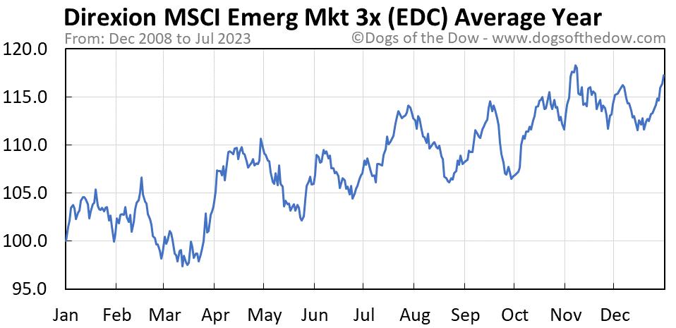 EDC average year chart