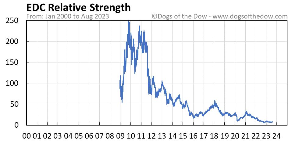 EDC relative strength chart
