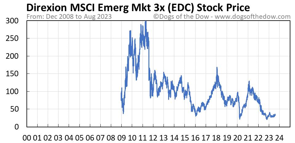 EDC stock price chart