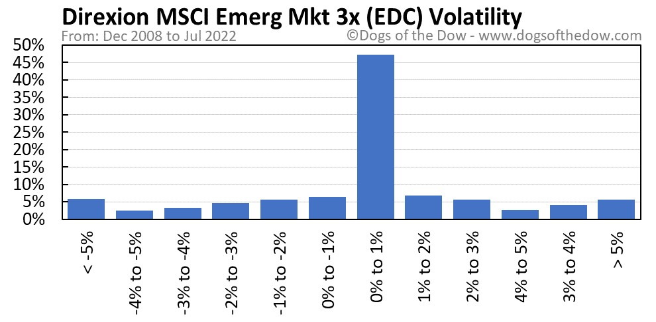 EDC volatility chart