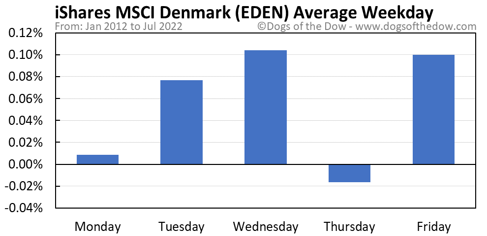 EDEN average weekday chart
