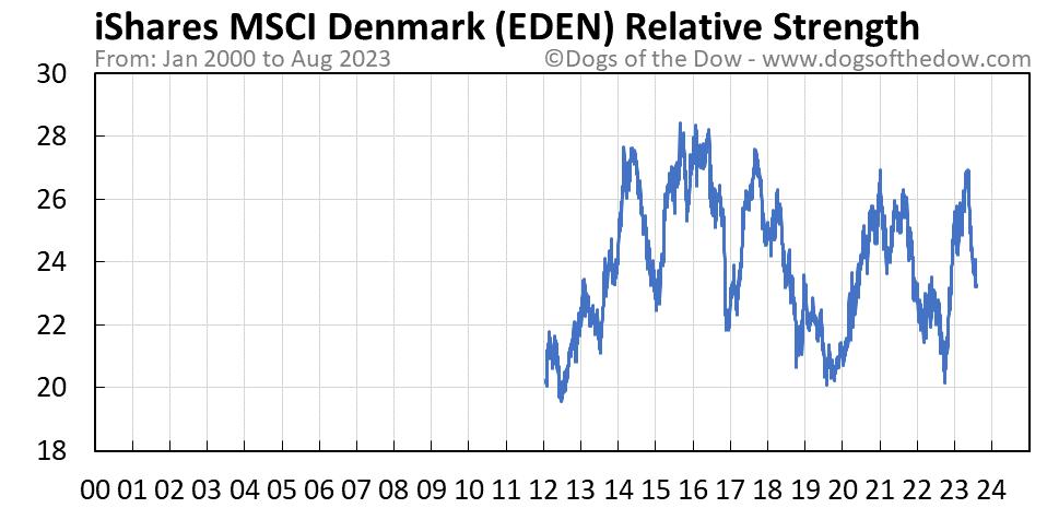 EDEN relative strength chart