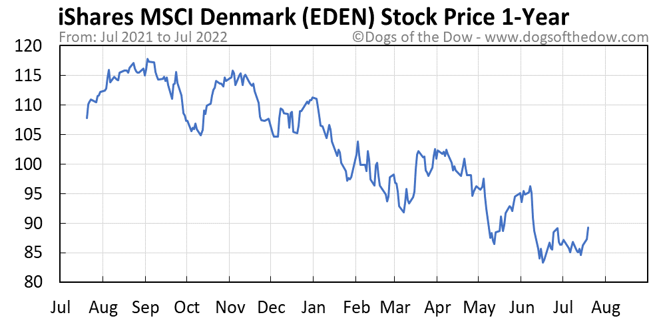 EDEN 1-year stock price chart