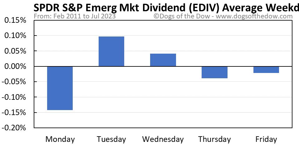 EDIV average weekday chart