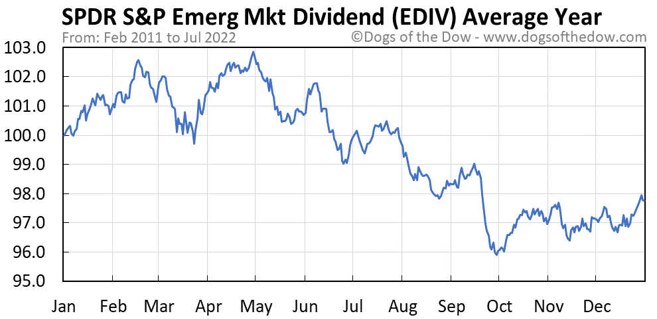 EDIV average year chart