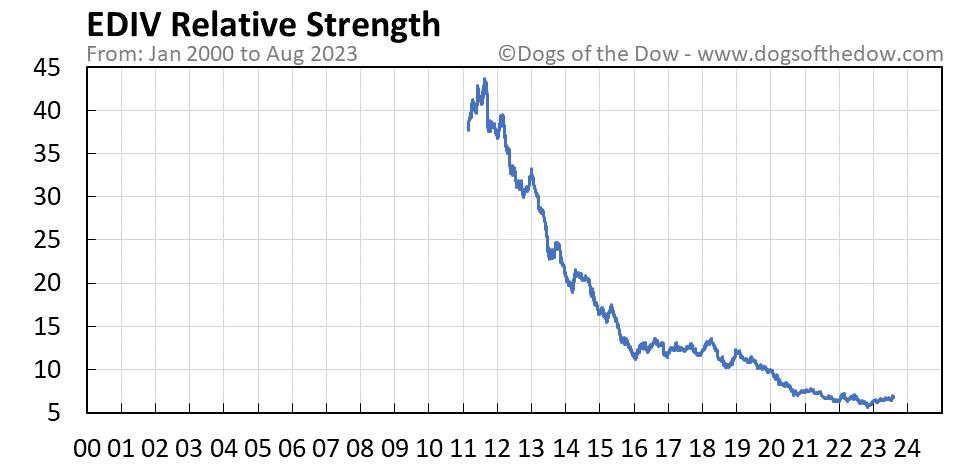 EDIV relative strength chart