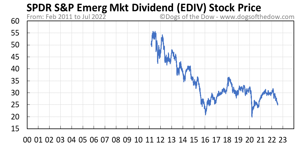 EDIV stock price chart