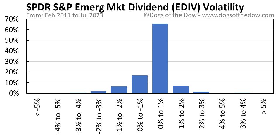 EDIV volatility chart