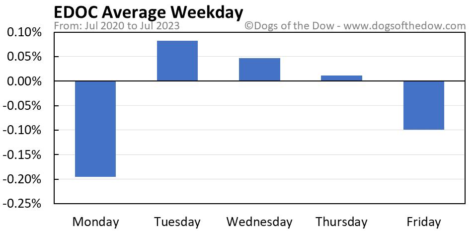 EDOC average weekday chart