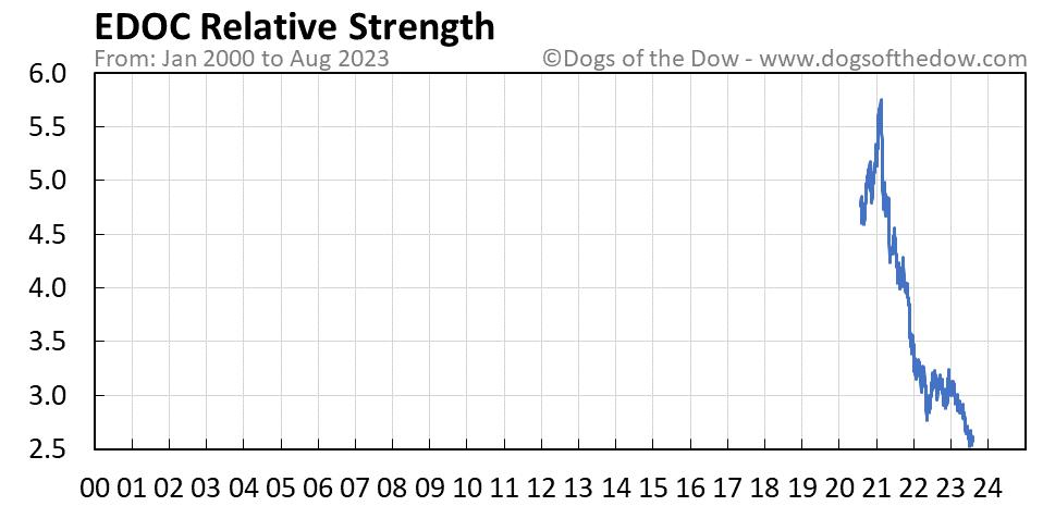 EDOC relative strength chart