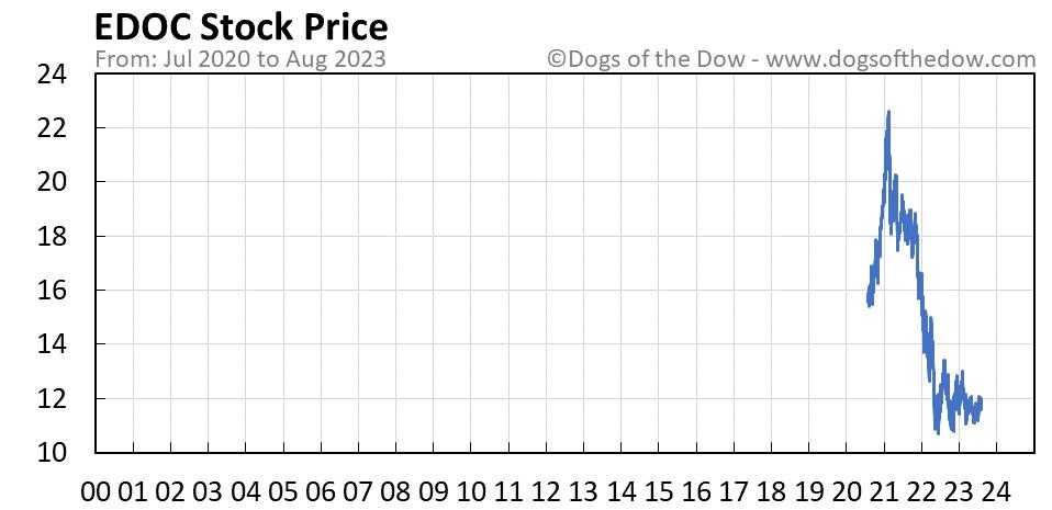 EDOC stock price chart