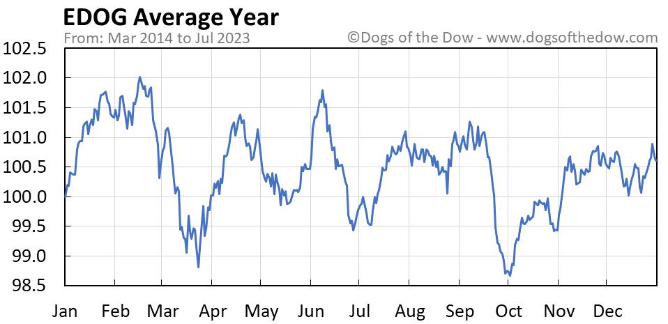 EDOG average year chart