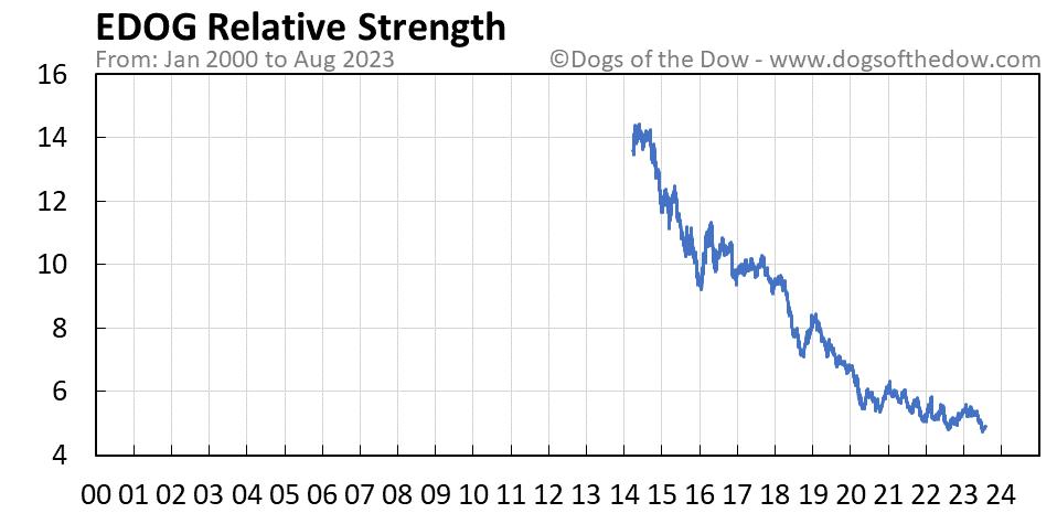 EDOG relative strength chart