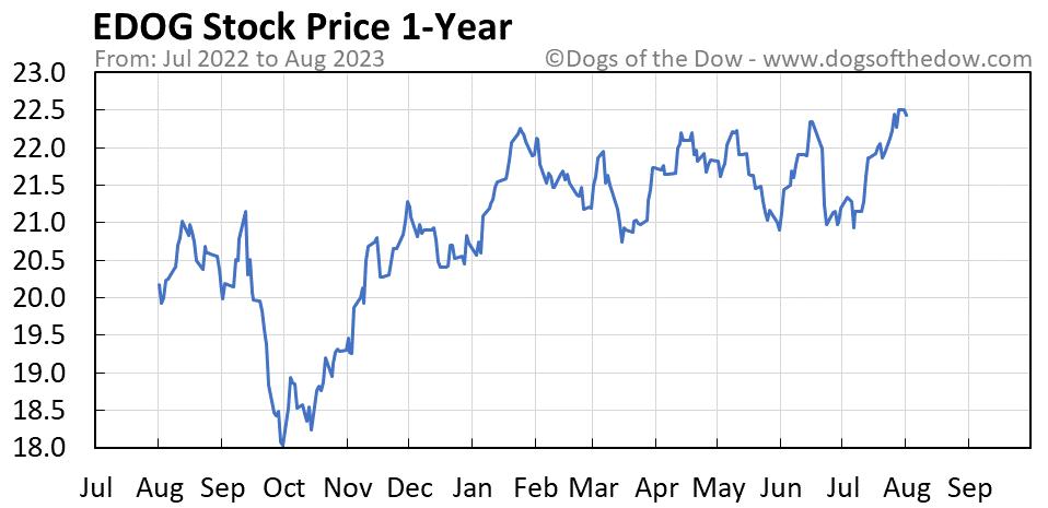EDOG 1-year stock price chart