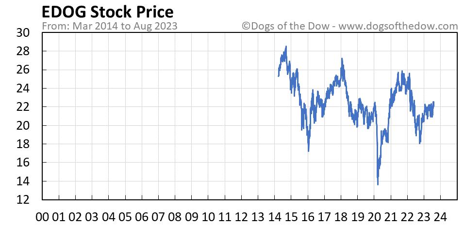 EDOG stock price chart