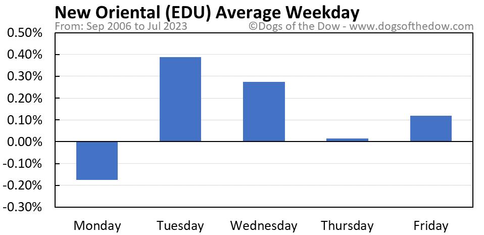 EDU average weekday chart
