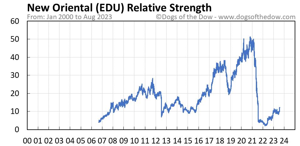 EDU relative strength chart
