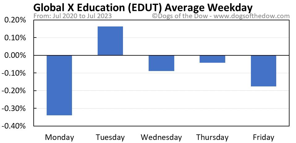EDUT average weekday chart