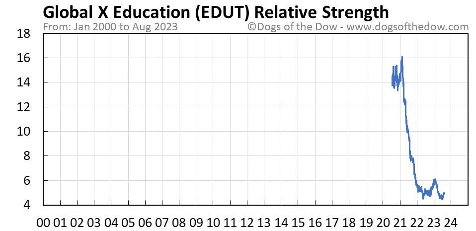 EDUT relative strength chart