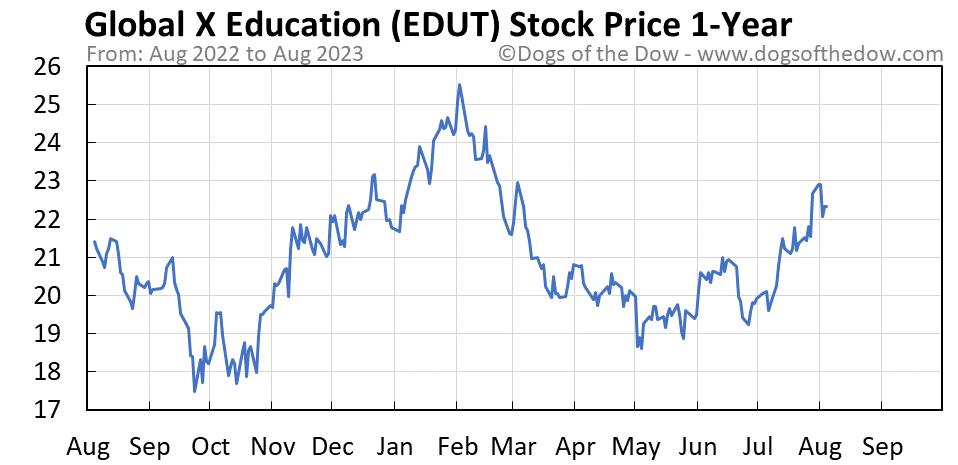 EDUT 1-year stock price chart
