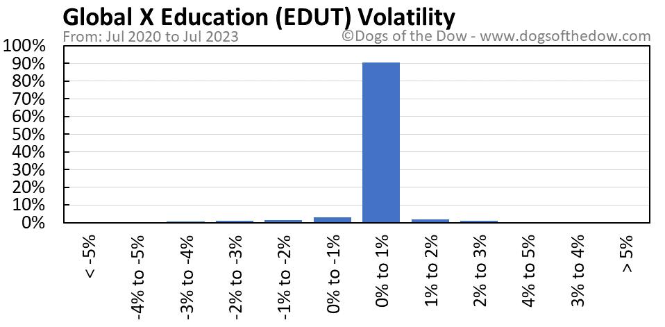 EDUT volatility chart