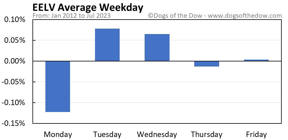 EELV average weekday chart