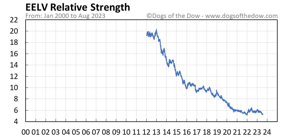 EELV relative strength chart