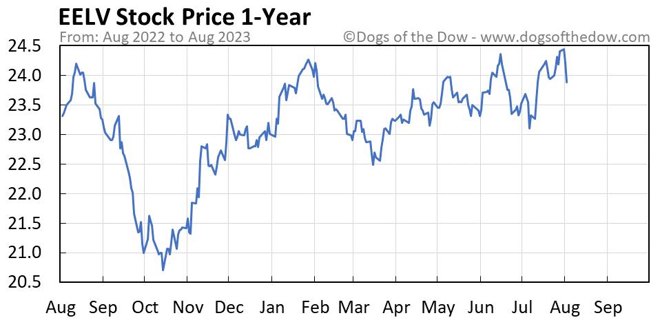 EELV 1-year stock price chart