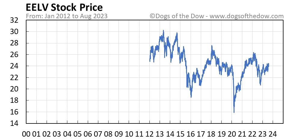 EELV stock price chart