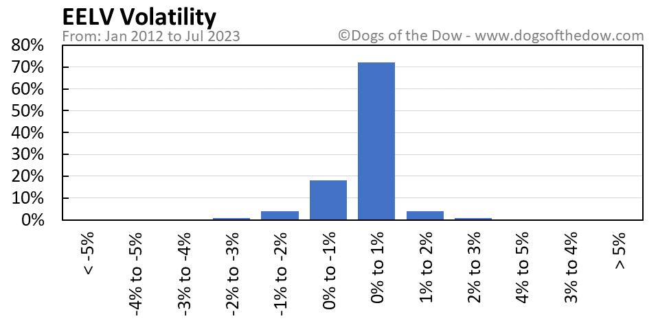 EELV volatility chart