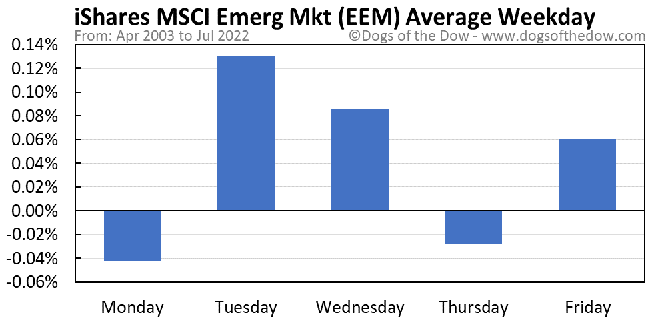 EEM average weekday chart