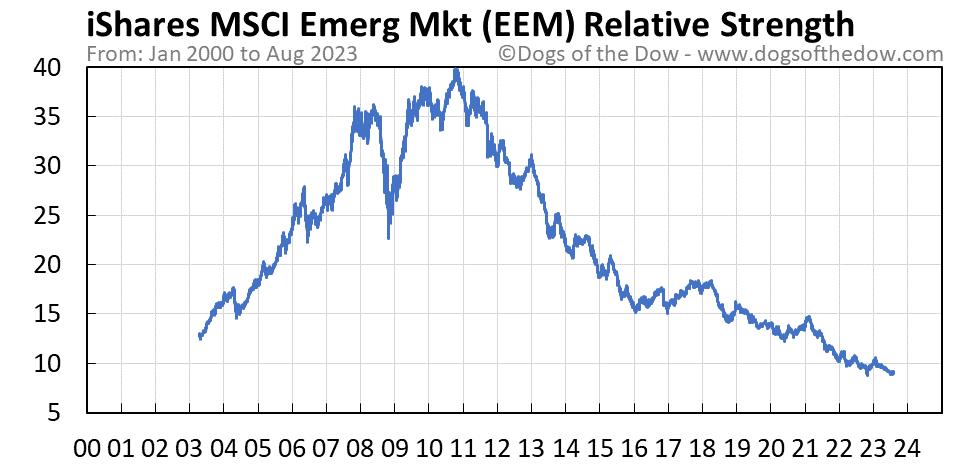 EEM relative strength chart