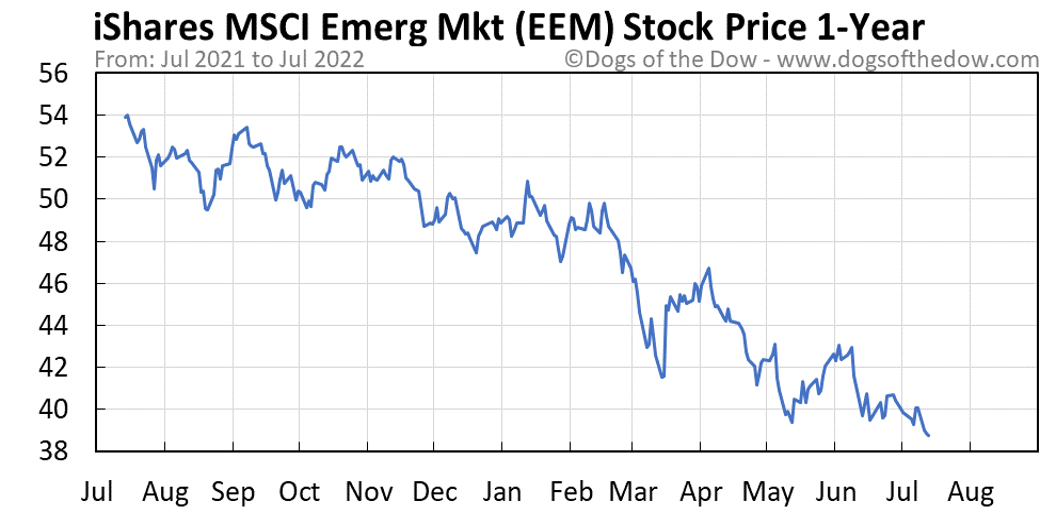 EEM 1-year stock price chart