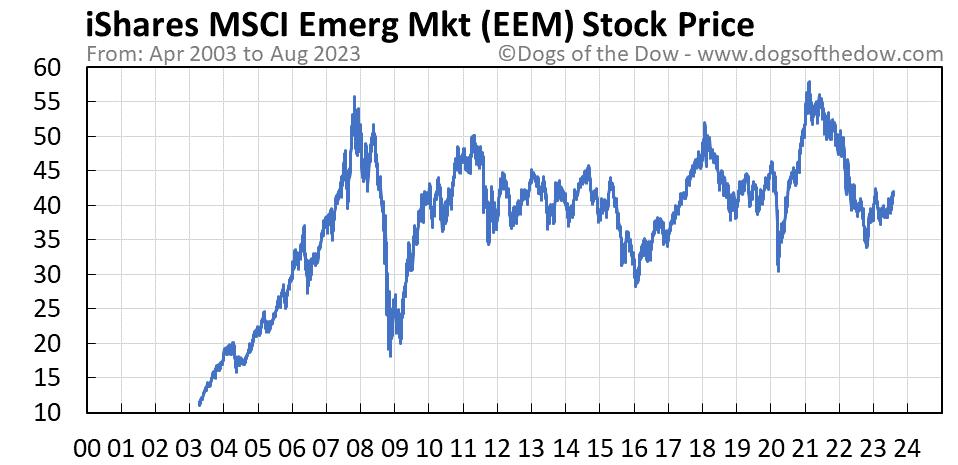 EEM stock price chart