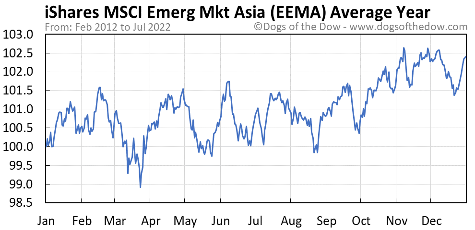 EEMA average year chart