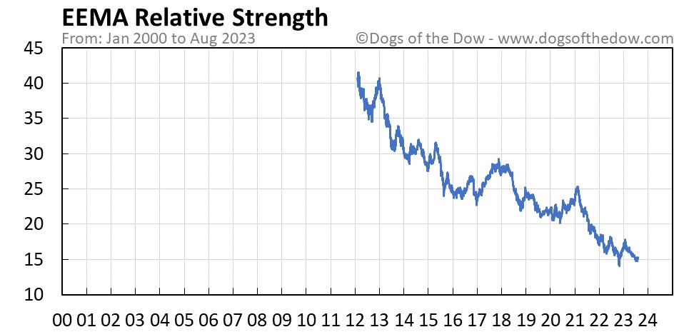 EEMA relative strength chart